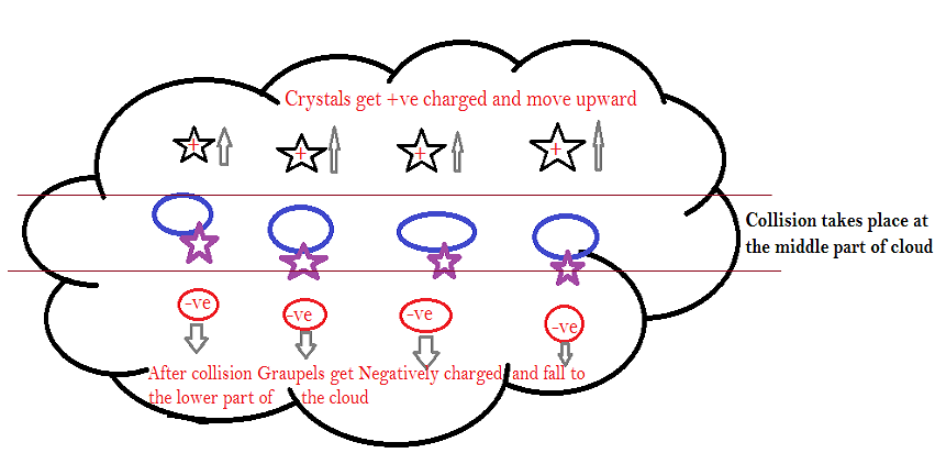 cloud charge-2