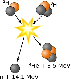 Sun fusion reaction