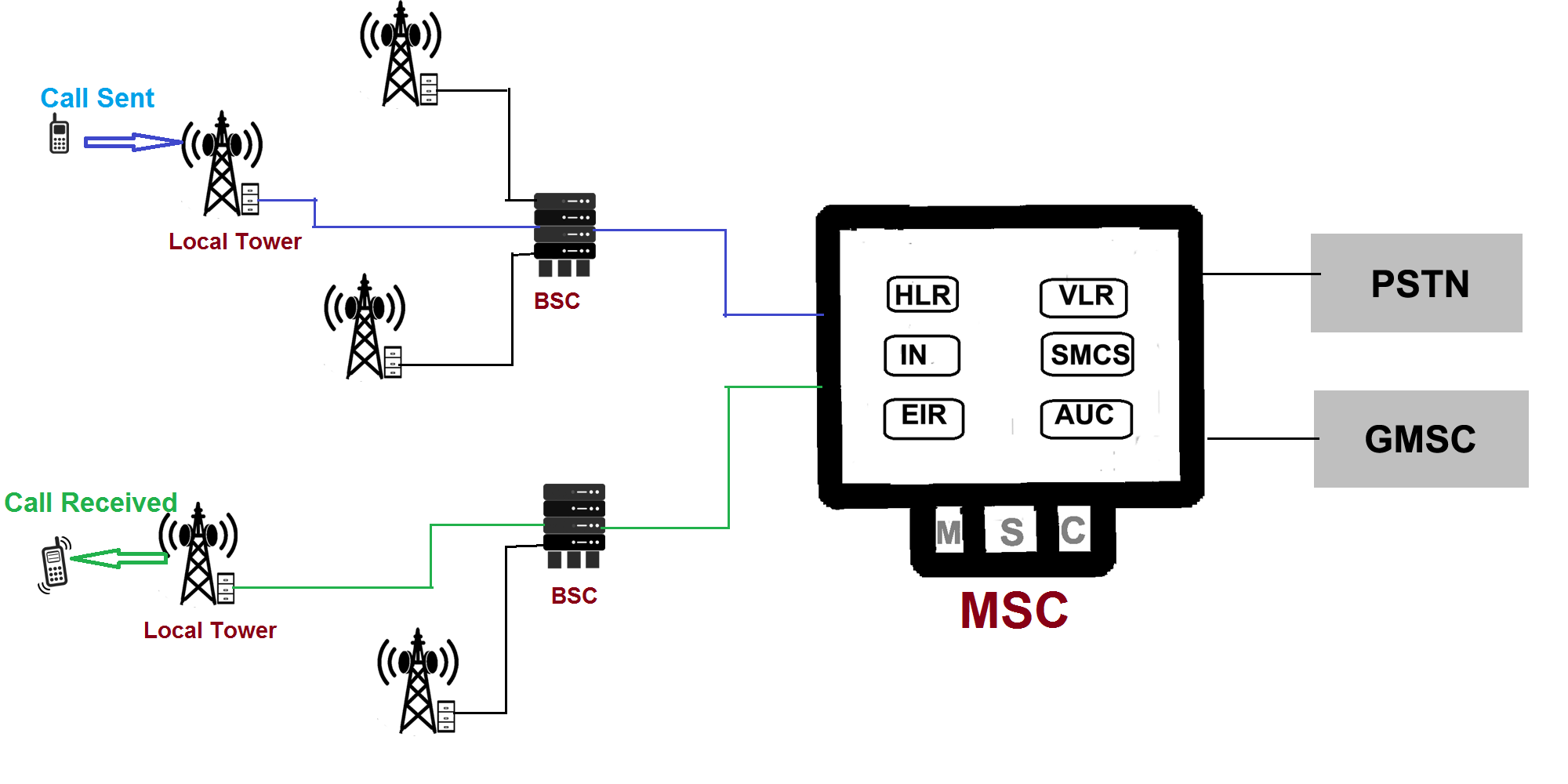 how does mobile network work