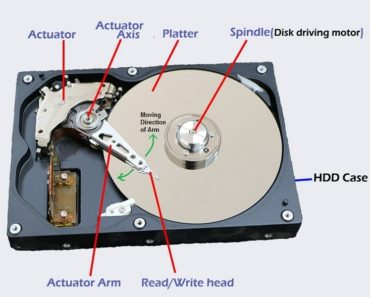 Hard disk components