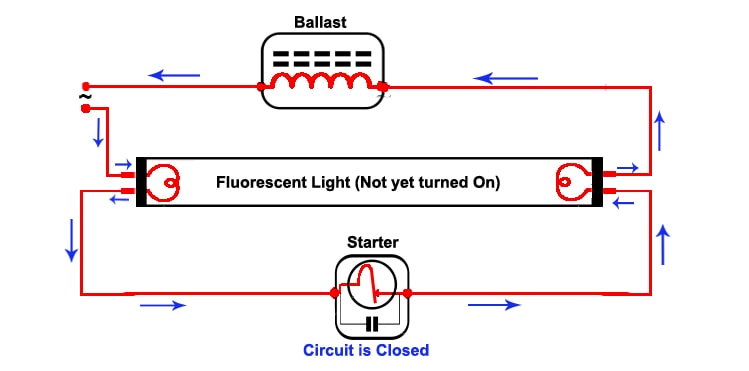 fluorescent light how it work?need of ballast \u0026 starter techintangentinitially when the power supplied to this circuit, current will not flow through the tube current will be bypassed through the starter as it will get