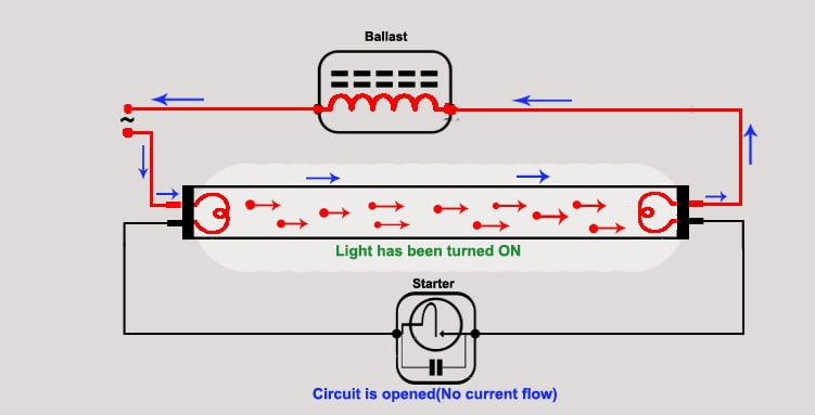 fluorescent light: how it work?need of ballast & starter ... hf ballast wiring diagram