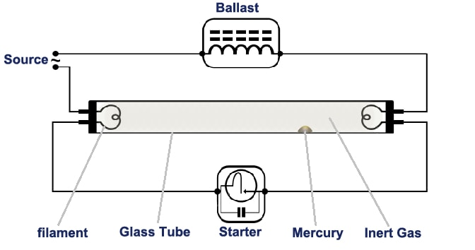 diagram of fluorescent lamp fluorescent light: how it work?need of ballast & starter ... #9